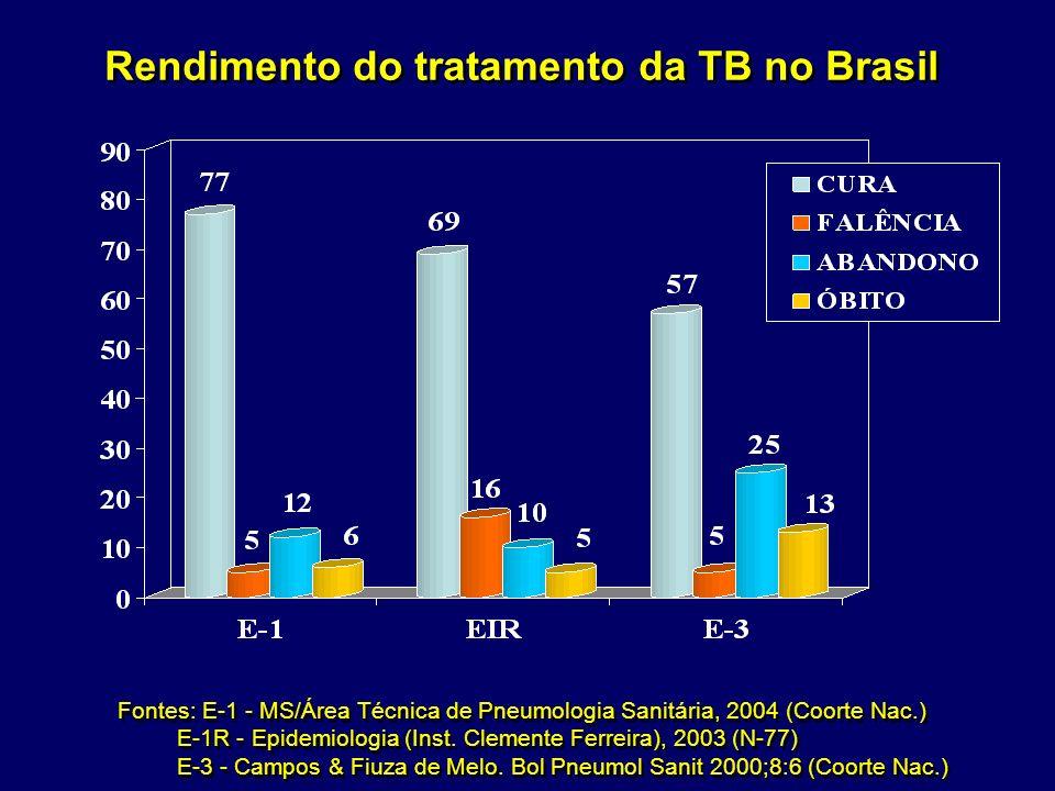 Rendimento do tratamento da TB no Brasil