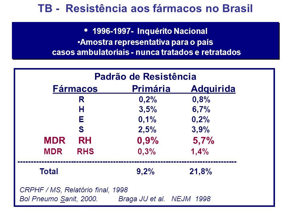 TB - Resistência aos fármacos no Brasil