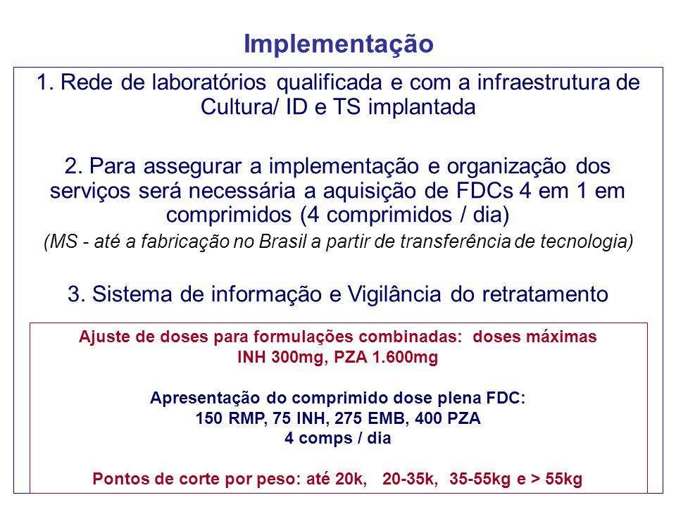 Implementação 1. Rede de laboratórios qualificada e com a infraestrutura de Cultura/ ID e TS implantada.