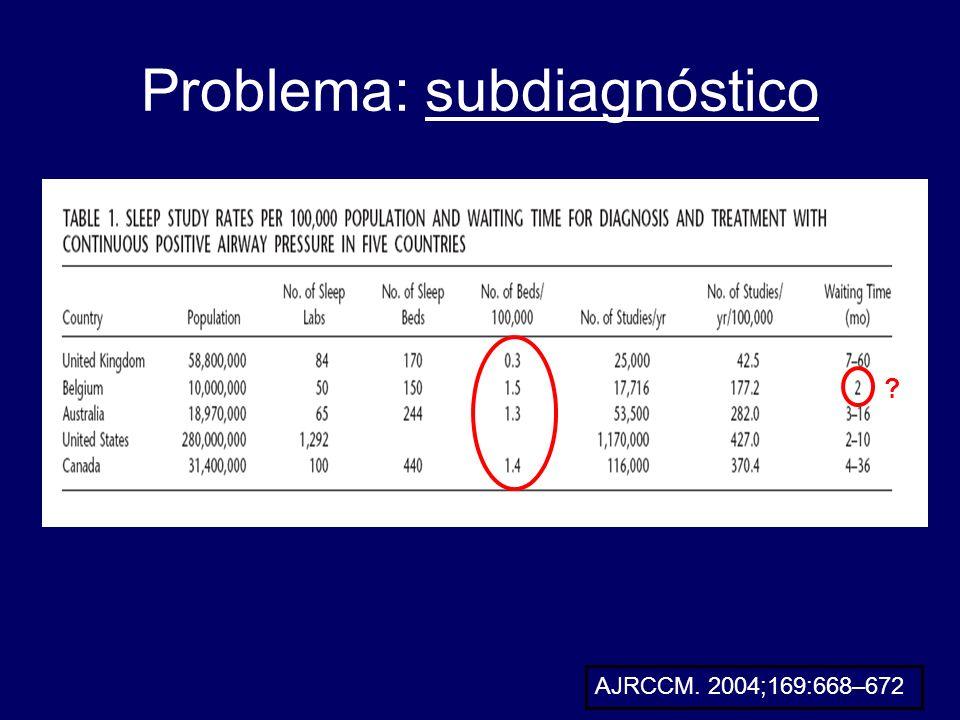 Problema: subdiagnóstico
