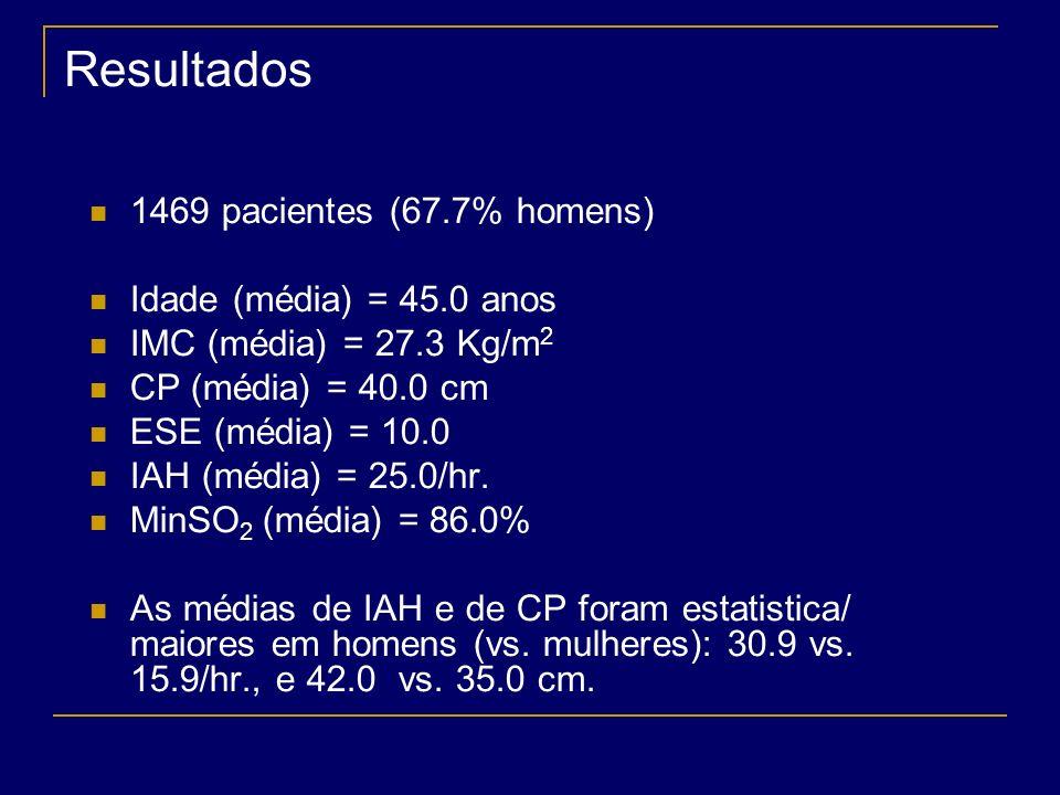Resultados 1469 pacientes (67.7% homens) Idade (média) = 45.0 anos