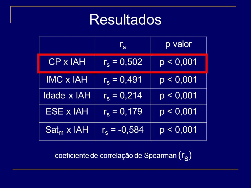 Resultados rs p valor CP x IAH rs = 0,502 p < 0,001 IMC x IAH