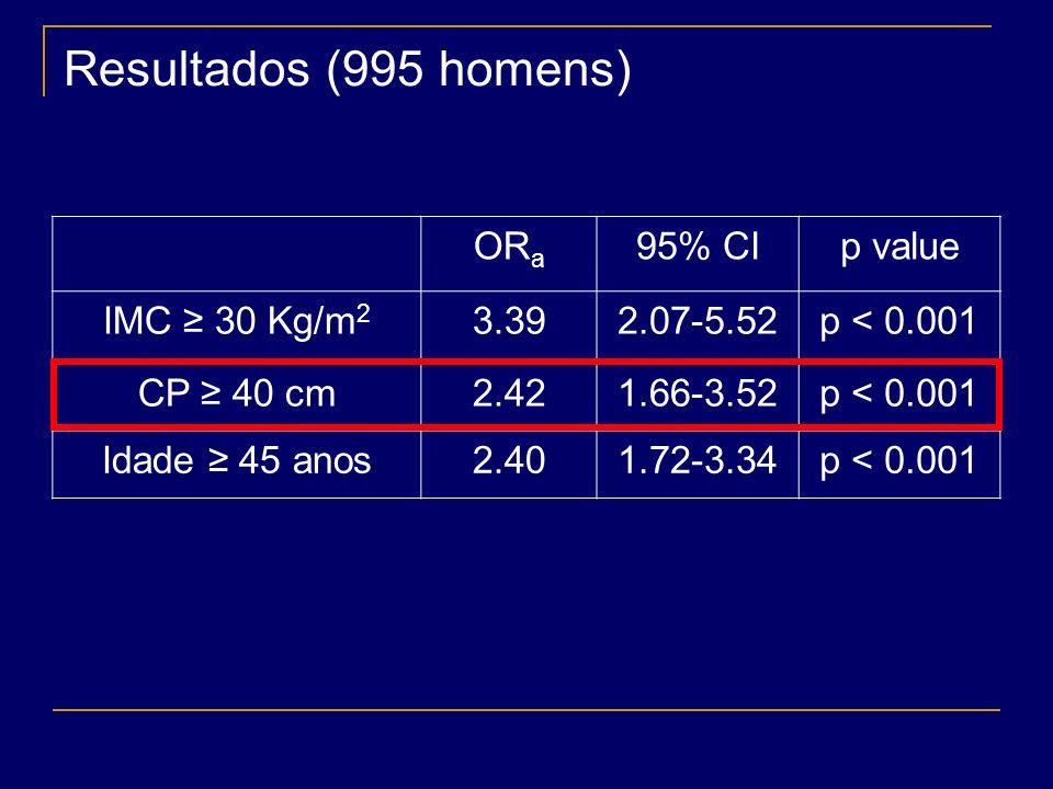 Resultados (995 homens) ORa 95% CI p value IMC ≥ 30 Kg/m2 3.39