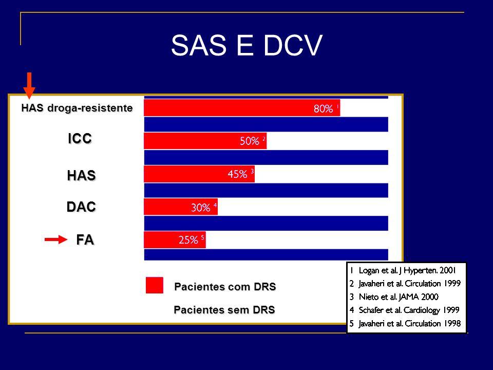 SAS E DCV ICC HAS DAC FA HAS droga-resistente Pacientes com DRS