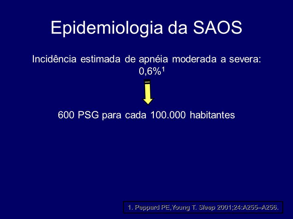 Epidemiologia da SAOS Incidência estimada de apnéia moderada a severa: 0,6%1. 600 PSG para cada 100.000 habitantes.