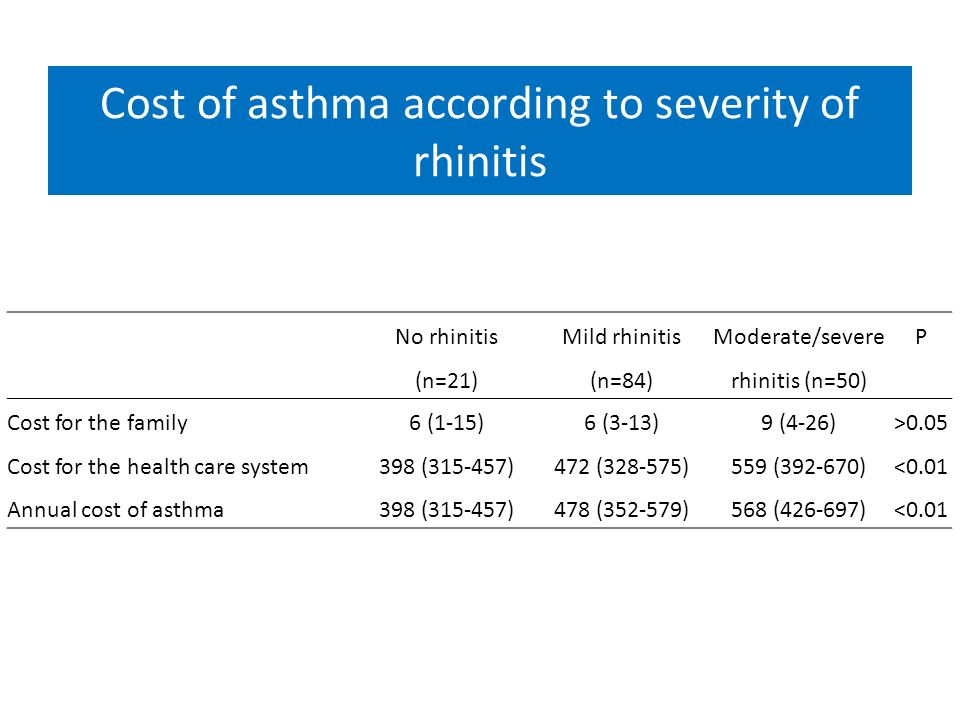 Cost of asthma according to severity of rhinitis