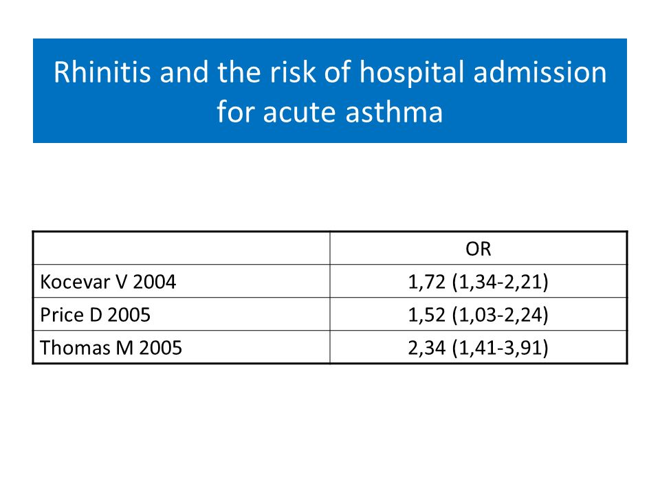 Rhinitis and the risk of hospital admission for acute asthma