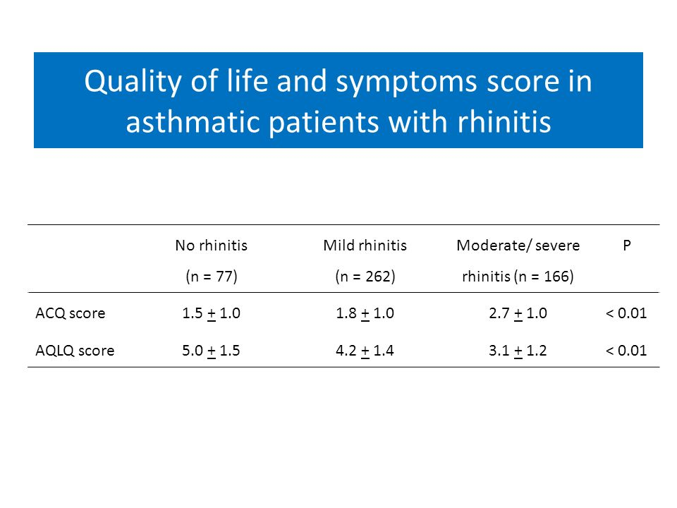 Quality of life and symptoms score in asthmatic patients with rhinitis