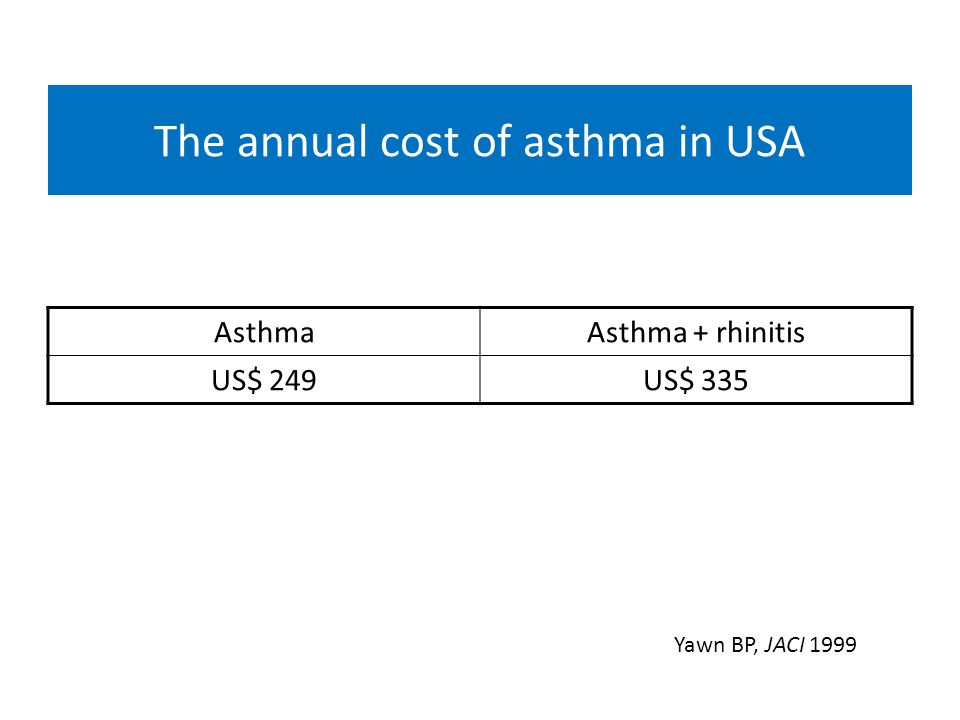 The annual cost of asthma in USA