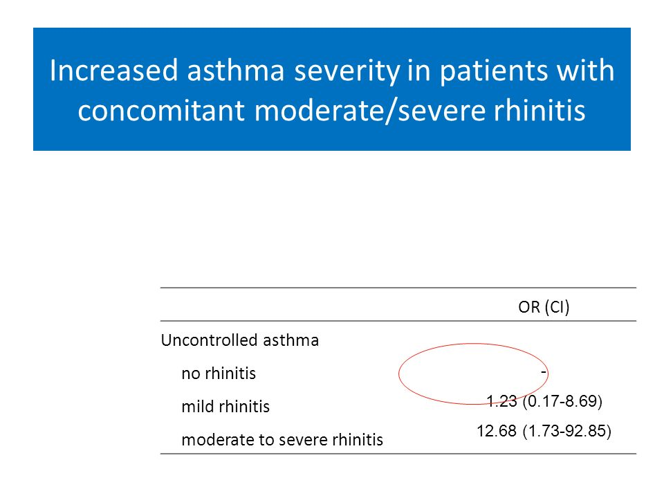 Increased asthma severity in patients with concomitant moderate/severe rhinitis