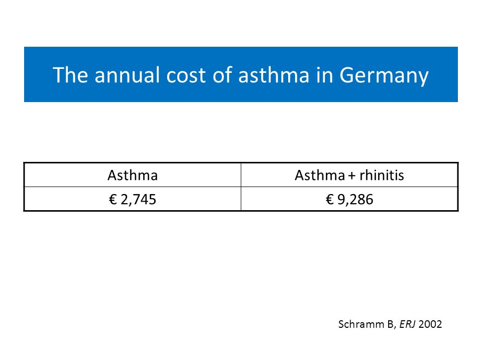 The annual cost of asthma in Germany