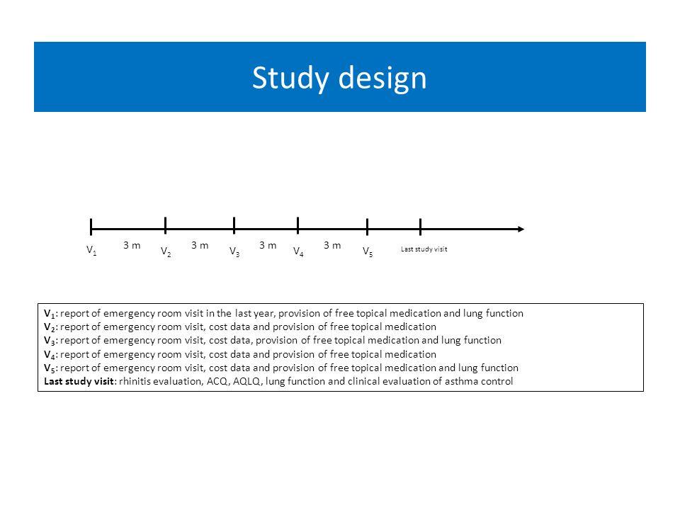 Study design V1 3 m 3 m 3 m 3 m Last study visit V2 V3 V4 V5