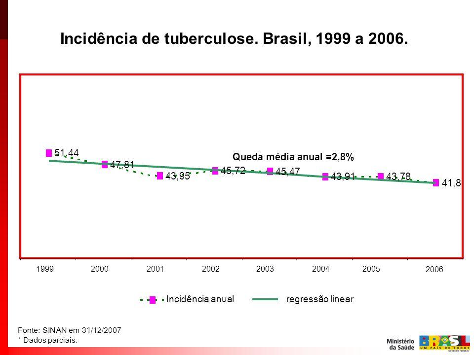 Incidência de tuberculose. Brasil, 1999 a 2006.