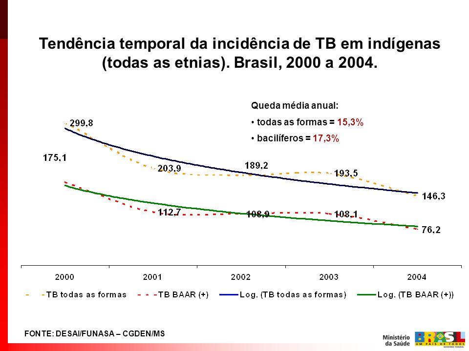 Tendência temporal da incidência de TB em indígenas (todas as etnias)