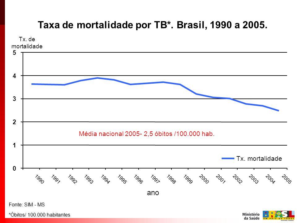 Taxa de mortalidade por TB*. Brasil, 1990 a 2005.