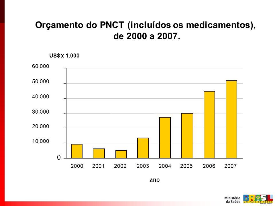 Orçamento do PNCT (incluídos os medicamentos),