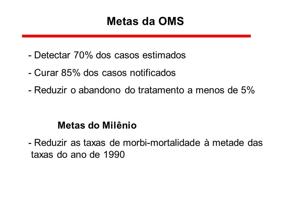 Metas da OMS - Detectar 70% dos casos estimados