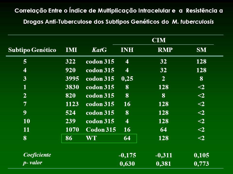 CIM Subtipo Genético IMI KatG INH RMP SM 5 4 3 1 2 7 9 10 11 8 322 920