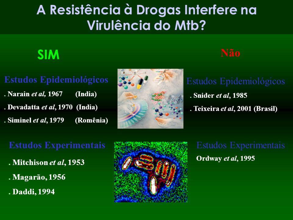 A Resistência à Drogas Interfere na Virulência do Mtb