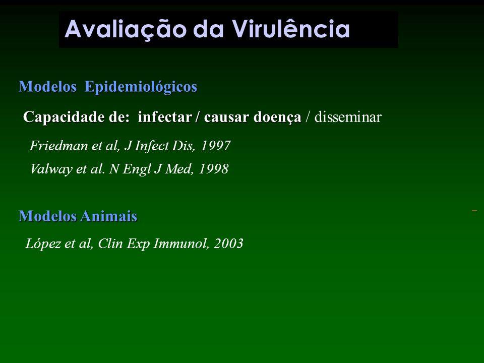 Avaliação da Virulência