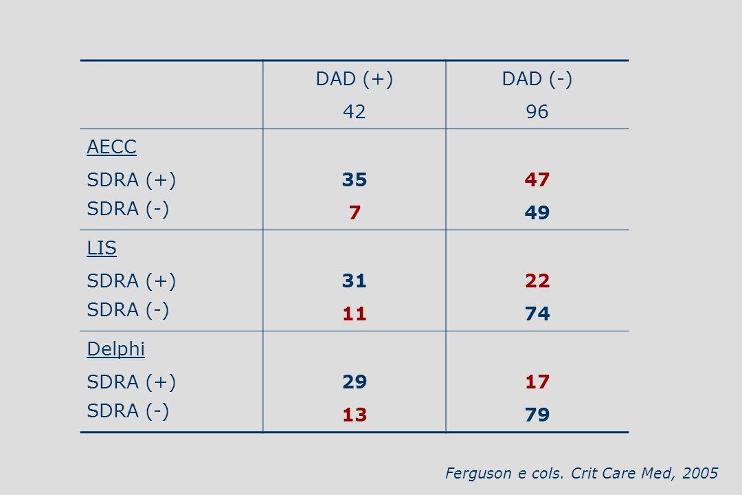 DAD (+) 42 DAD (-) 96 AECC SDRA (+) SDRA (-) 35 7 47 49 LIS 31 11 22