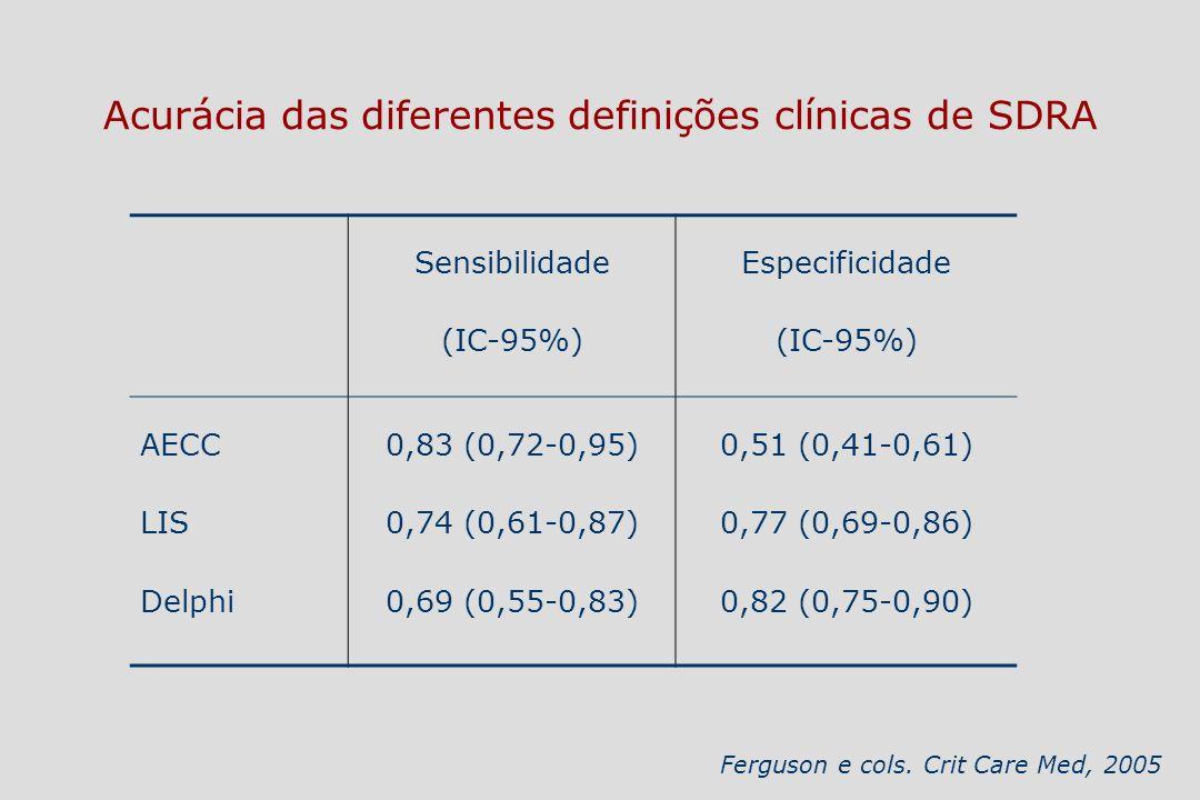 Acurácia das diferentes definições clínicas de SDRA