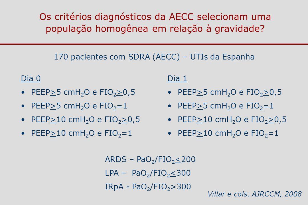 170 pacientes com SDRA (AECC) – UTIs da Espanha