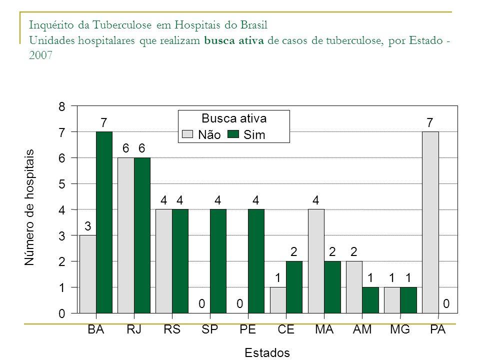 Inquérito da Tuberculose em Hospitais do Brasil Unidades hospitalares que realizam busca ativa de casos de tuberculose, por Estado - 2007