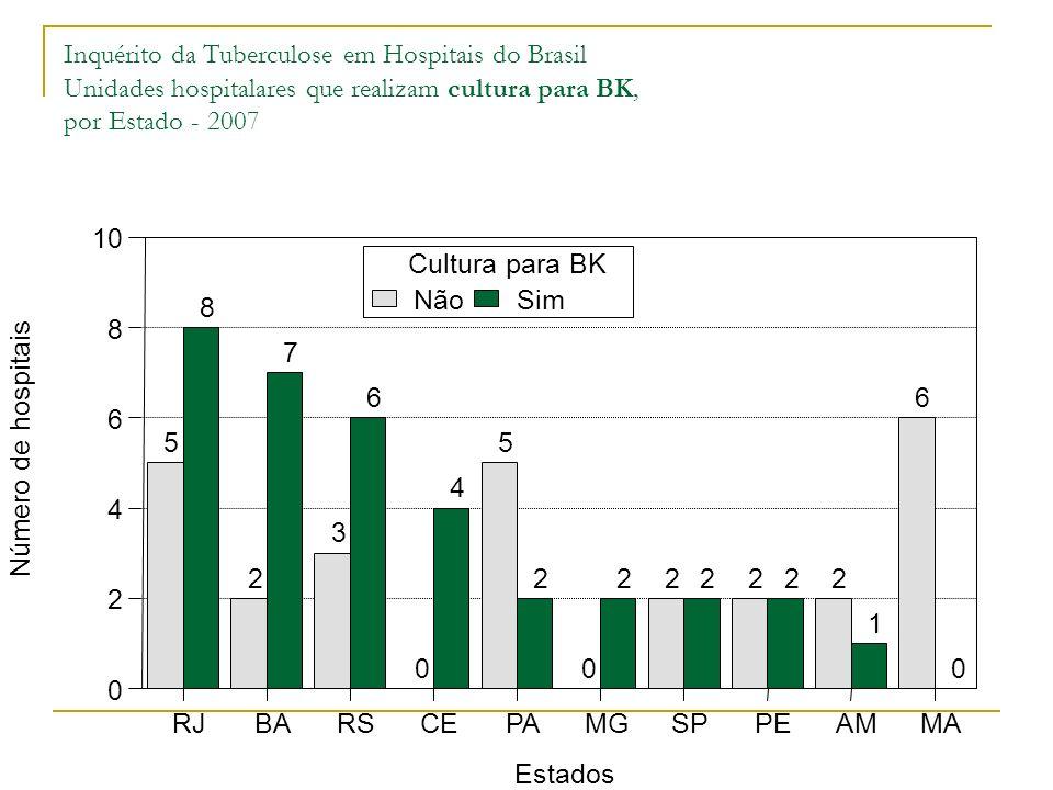 Inquérito da Tuberculose em Hospitais do Brasil Unidades hospitalares que realizam cultura para BK, por Estado - 2007