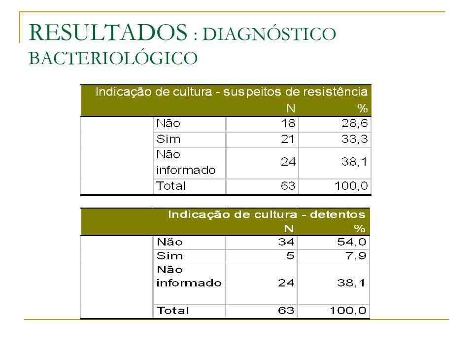 RESULTADOS : DIAGNÓSTICO BACTERIOLÓGICO