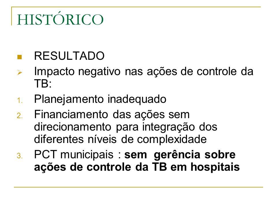 HISTÓRICO RESULTADO Impacto negativo nas ações de controle da TB: