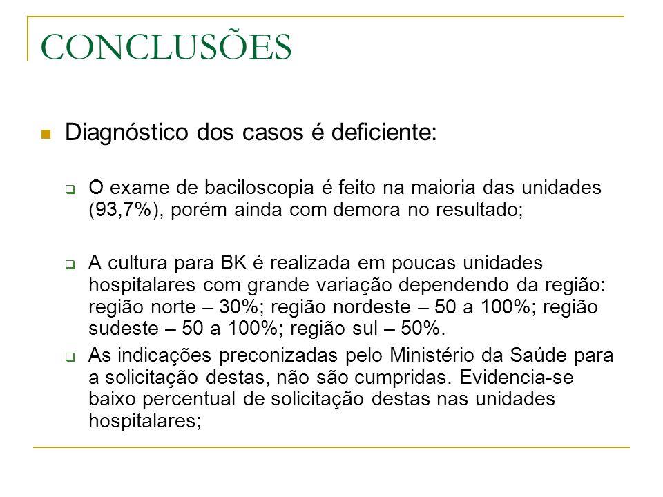 CONCLUSÕES Diagnóstico dos casos é deficiente:
