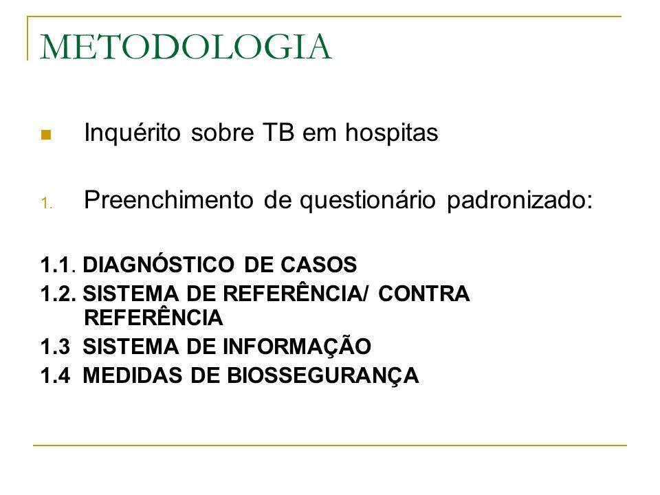 METODOLOGIA Inquérito sobre TB em hospitas