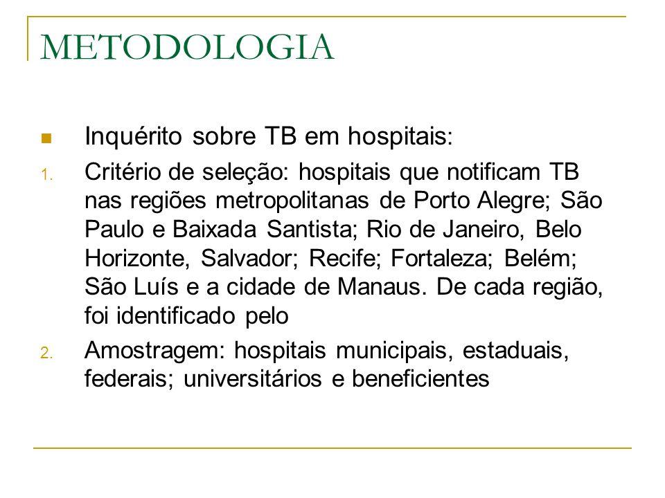 METODOLOGIA Inquérito sobre TB em hospitais: