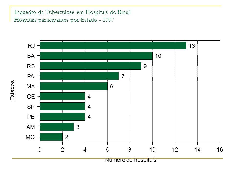 Inquérito da Tuberculose em Hospitais do Brasil Hospitais participantes por Estado - 2007
