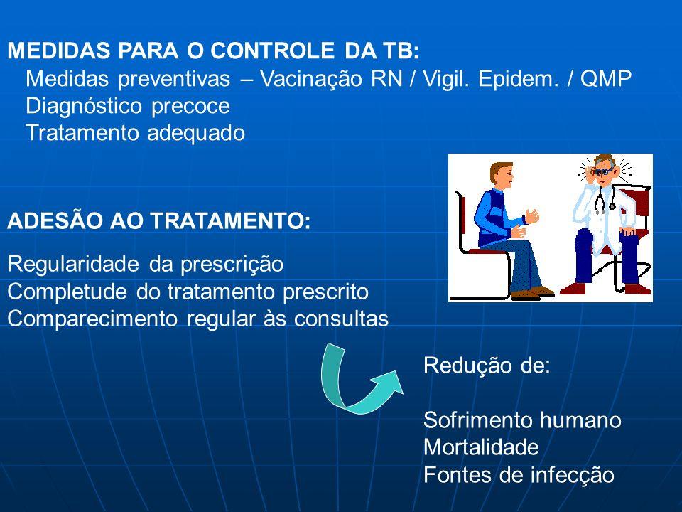 MEDIDAS PARA O CONTROLE DA TB: