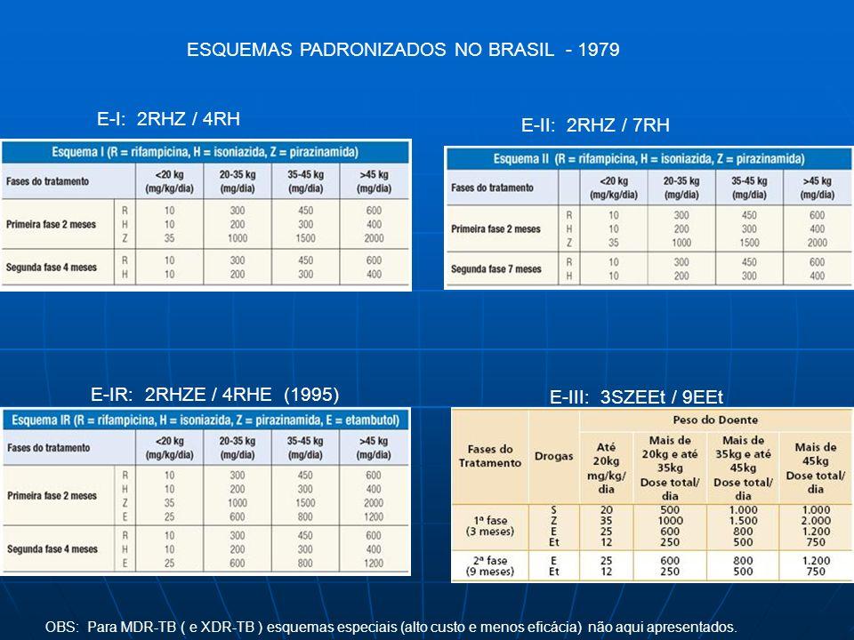 ESQUEMAS PADRONIZADOS NO BRASIL - 1979