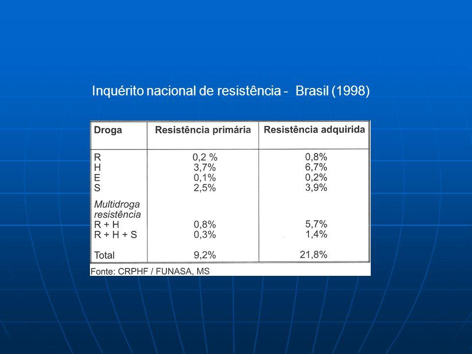 Inquérito nacional de resistência - Brasil (1998)