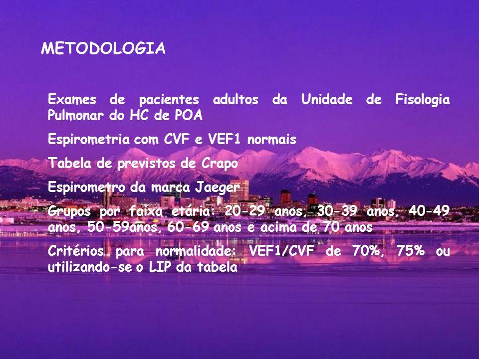 METODOLOGIAExames de pacientes adultos da Unidade de Fisologia Pulmonar do HC de POA. Espirometria com CVF e VEF1 normais.
