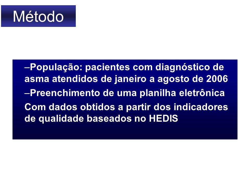 Método População: pacientes com diagnóstico de asma atendidos de janeiro a agosto de 2006. Preenchimento de uma planilha eletrônica.