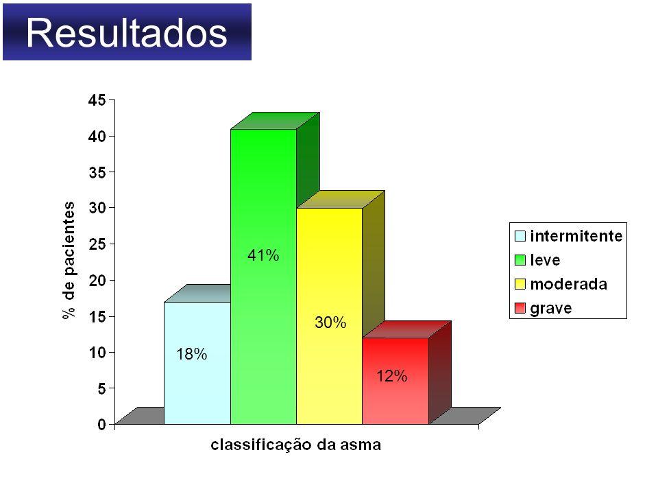 Resultados 41% 30% 18% 12%