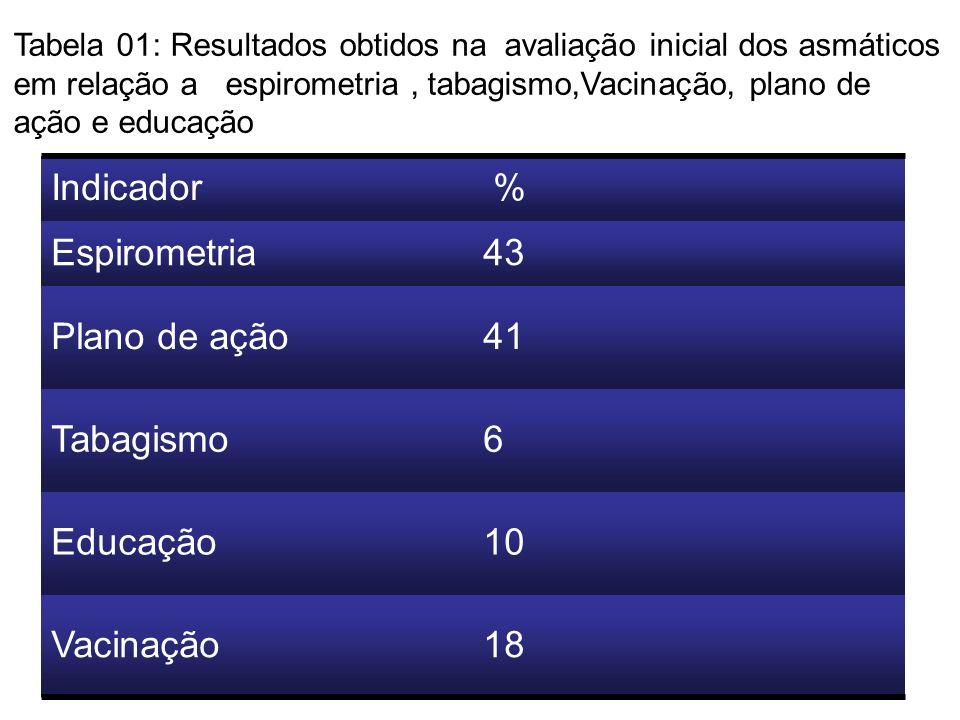 Indicador % Espirometria 43 Plano de ação 41 Tabagismo 6 Educação 10