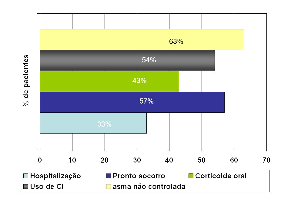 63% 54% 43% 57% 33%