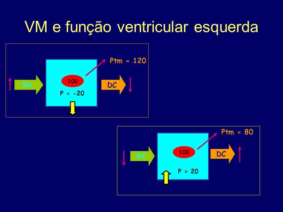 VM e função ventricular esquerda