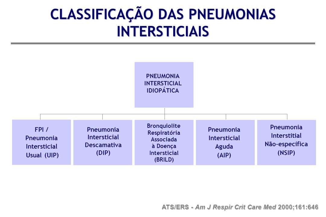 CLASSIFICAÇÃO DAS PNEUMONIAS INTERSTICIAIS