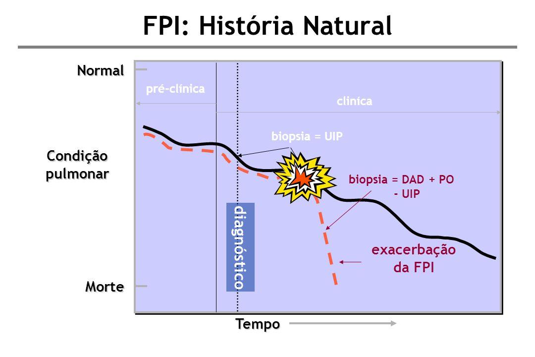 FPI: História Natural diagnóstico Normal Condição pulmonar
