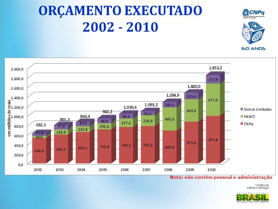 ORÇAMENTO EXECUTADO 2002 - 2010 Nota: não contém pessoal e administração
