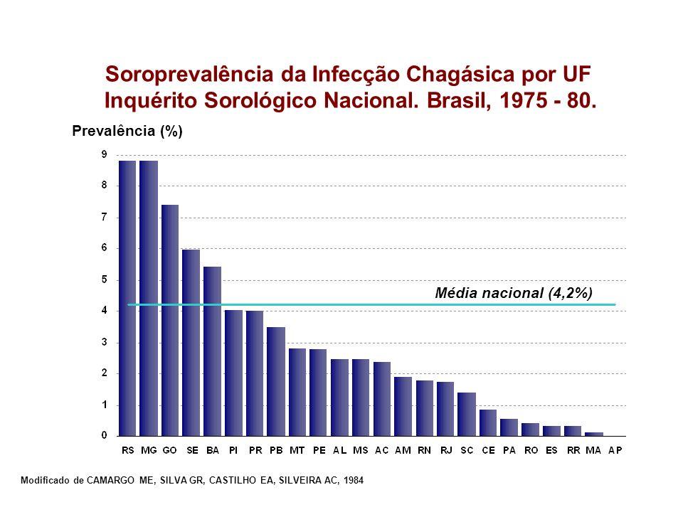 Soroprevalência da Infecção Chagásica por UF