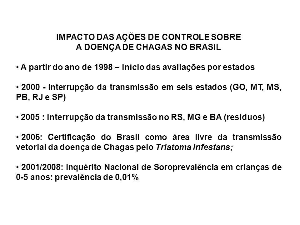 IMPACTO DAS AÇÕES DE CONTROLE SOBRE A DOENÇA DE CHAGAS NO BRASIL