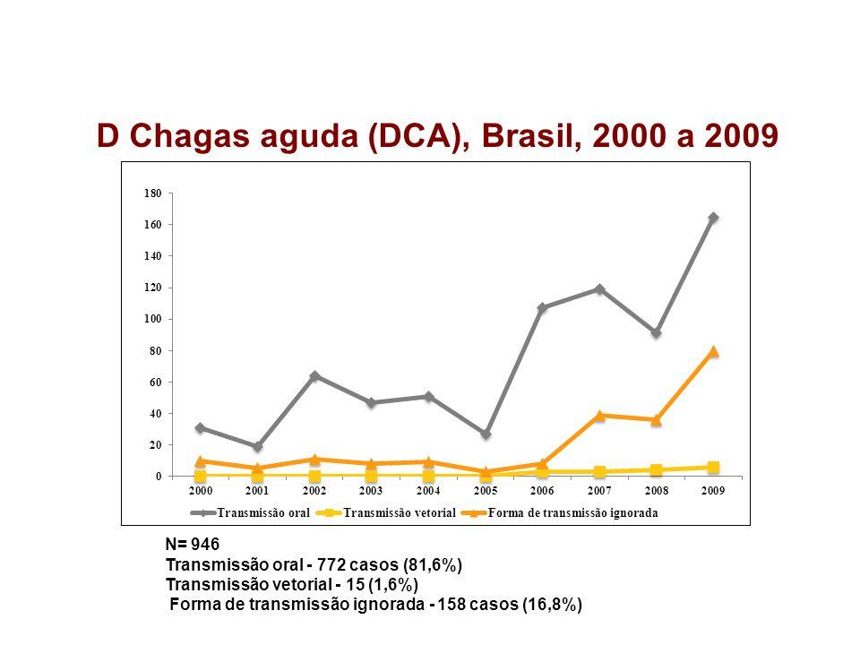 D Chagas aguda (DCA), Brasil, 2000 a 2009